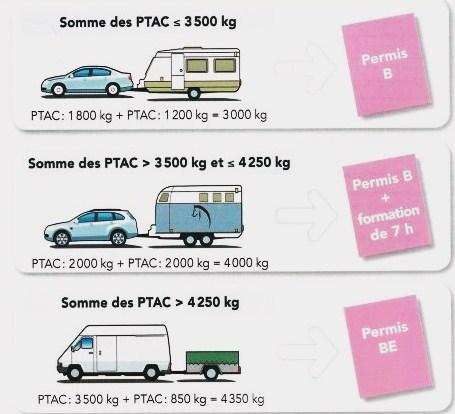 Permis remorques à Fontenay et Luçon BZ