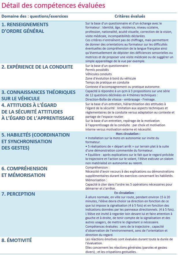 Evaluation permis moto à Fontenay le comte et Luçon